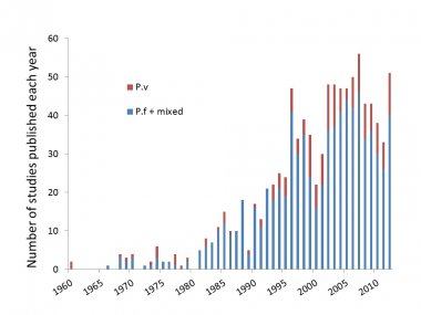 Number of studies published each year
