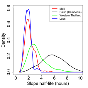 Compares the estimated density function of slope half-lives (t½) between populations at different locations.